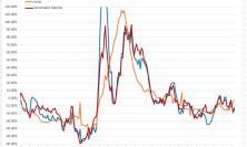 Covid, contagi in discesa con l'incognita tamponi ai lavoratori: l'analisi dell'ingegner Petro