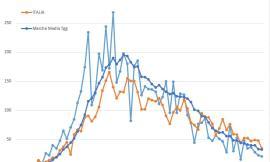 Covid-19, è ancora lo stesso virus?: l'evoluzione dell'epidemia nei grafici dell'Ingegner Petro