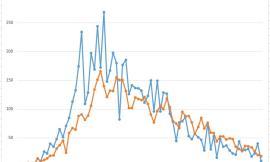 Covid-19, i primi effetti delle riaperture descritti nei grafici dell'Ingegner Petro