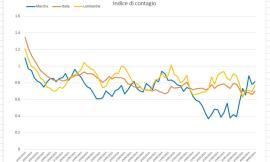 Covid-19, gli effetti delle ultime riaperture nelle Marche analizzati nei grafici dell'Ingegner Petro