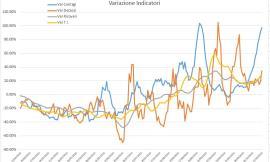 Covid-19, impennata del numero dei contagi nelle Marche: l'analisi nei grafici dell'Ingegner Petro