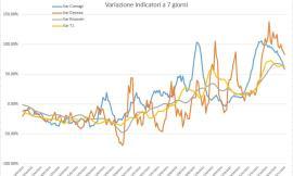 Covid-19, i contagi continuano a correre: l'andamento del virus nei grafici dell'Ingegner Petro