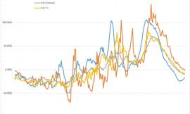 Covid-19, si stabilizza il calo dei contagi: l'andamento del virus nei grafici dell'Ingegner Petro
