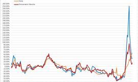 L'effetto della variante Delta sui contagi: l'analisi del virus nei grafici dell'ingegner Petro Feliciotti