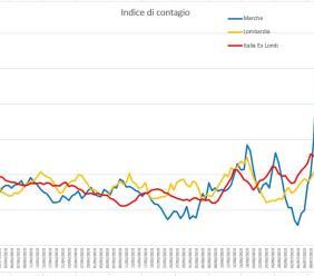 Covid-19, le Marche tornano sotto controllo: l'evoluzione del virus nei grafici dell'Ingegner Petro