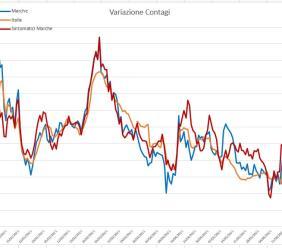 Covid, nelle Marche un calo di circa il 50% dei casi: l'analisi del virus nei grafici dell'ingegner Petro