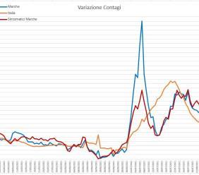 Covid, le Marche tra le regioni con più nuovi casi: l'andamento del virus nei grafici dell'ingegner Petro
