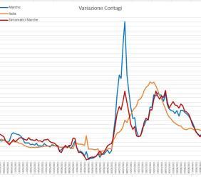 Covid, contagi stabili ma vaccinazioni a rilento nel Maceratese: l'analisi del virus nei grafici dell'ingegner Petro
