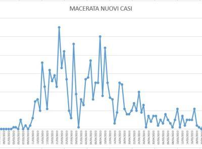 Covid-19, l'andamento dell'epidemia dopo il lockdown spiegato nello studio dell'Ingegner Petro