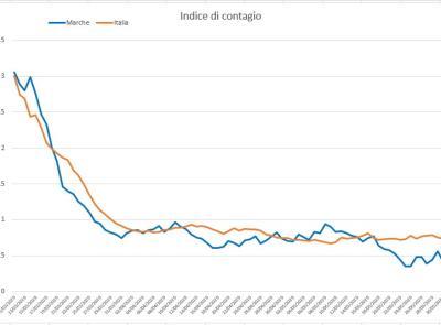 Covid-19, la discesa dei contagi nelle Marche spiegata nello studio dell'Ingegner Petro