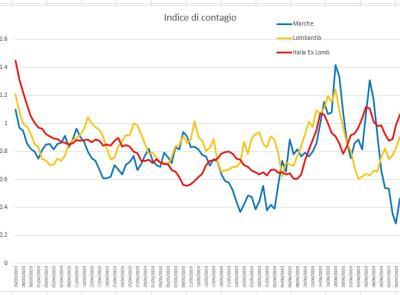 Covid-19, precipitano i contagi nelle Marche, l'evoluzione del virus nei grafici dell'Ingegner Petro