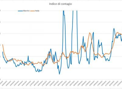 """Covid-19, la settimana """"nera"""" delle Marche: l'andamento del virus nell'analisi dell'ingegner Petro"""