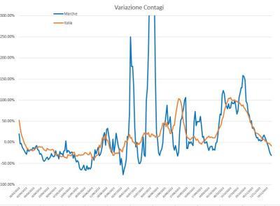 Covid-19, calano i contagi come effetto della zona gialla: l'analisi dell'ingegner Petro
