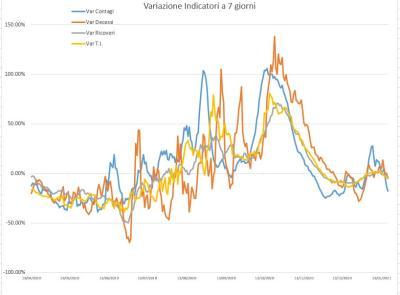 Covid-19, nelle Marche i contagi danno tregua: l'andamento del virus nei grafici dell'Ingegner Petro