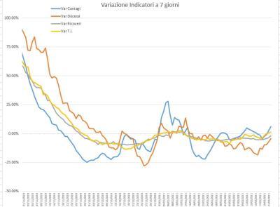 Covid-19, Marche in bilico sulla zona arancione: l'analisi nei grafici dell'ingegner Petro