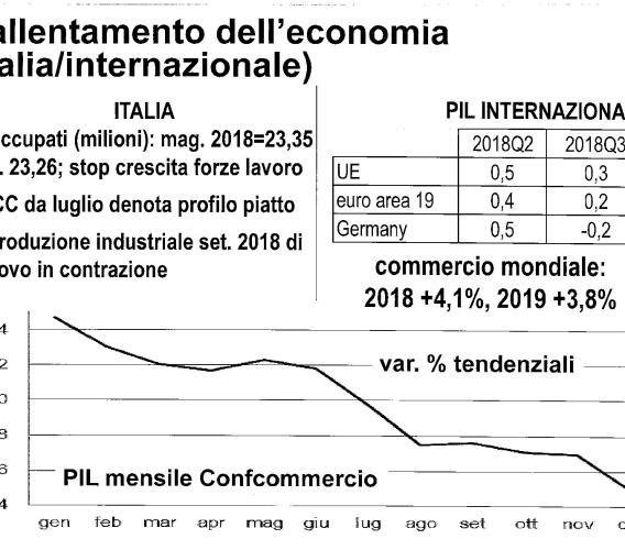 """Confcommercio Marche, cresce il valore """"economico"""" del commercio nel mese di dicembre"""