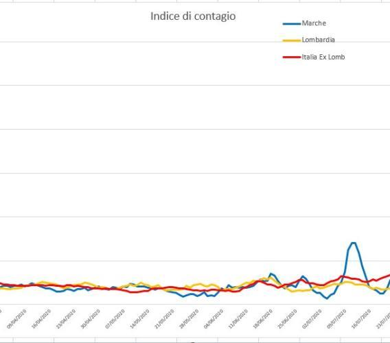 Covid-19, la settimana nera delle Marche: l'andamento del virus nei grafici dell'Ingegner Petro