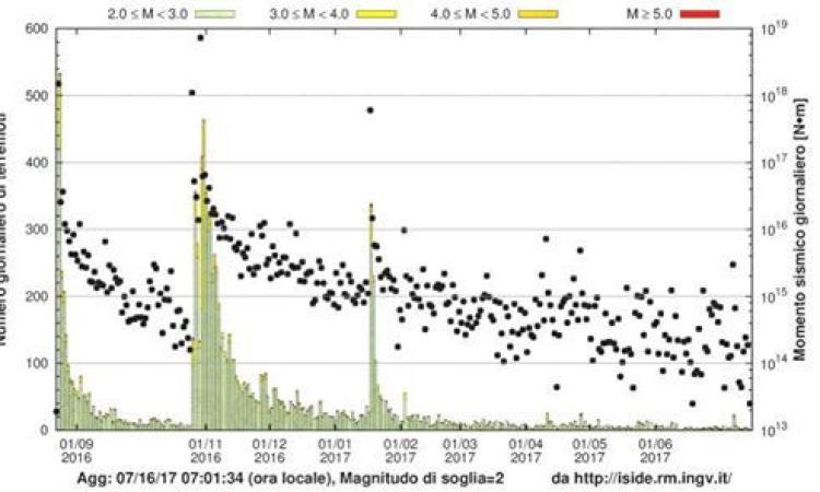"""Amato (Ingv): """"La sequenza sismica in Italia centrale è ancora attiva ma il trend è a calare"""""""
