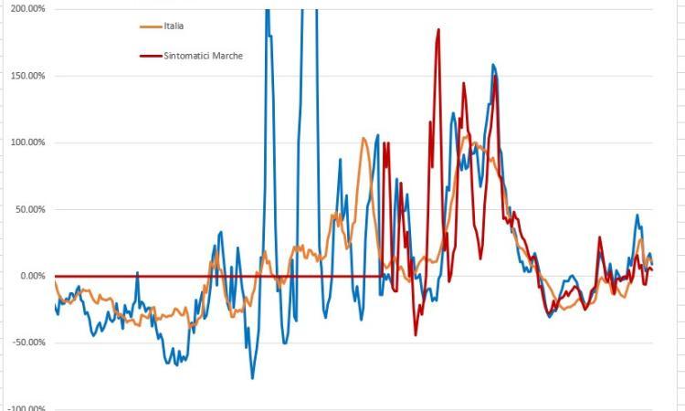 Covid-19, i contagi in salita muteranno il colore delle Marche: l'analisi dell'Ingegner Petro