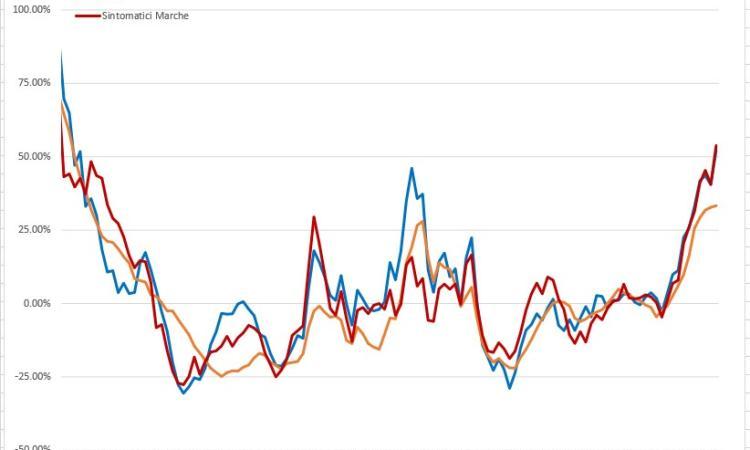 Covid-19, la Regione Marche vede 'rosso': l'evoluzione del virus nei grafici dell'Ingegner Petro
