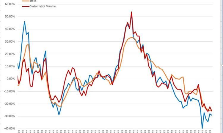 Covid-19, nelle Marche contagi in veloce calo ma i ricoveri vanno a rilento: l'analisi dell'Ingegner Petro