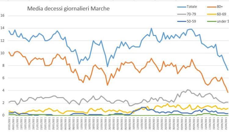 Covid-19, le Marche tornano 'gialle' per un soffio: l'analisi del virus nei grafici dell'Ingegner Petro