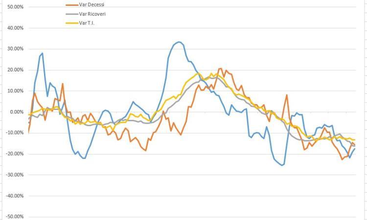Covid-19, gli effetti della 'zona gialla' nelle Marche: l'analisi del virus nei grafici dell'Ingegner Petro